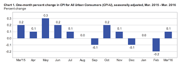 Monthly Cpi Chart Blog Inflation Calculator