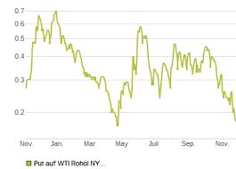 Börse Frankfurt Frankfurt Stock Exchange Stock Market