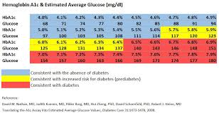A1c 5 7 Average Blood Sugar Chart Ymca Accesa Labs Diabetes Prevention Partnership