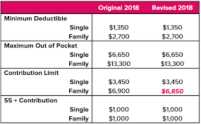 2018 Hsa Family Contribution Limit Reduced To 6 850 Abd
