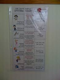Good Free If Then Chart For Disciplining Instructing