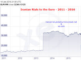 Toman To Dollar Chart History Of The Iranian Rial Currency Sanctions Lifted
