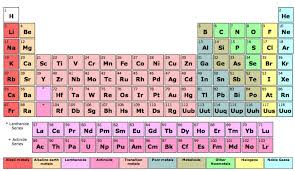 FYI: What Would Happen If Every Element On The Periodic Table Came ...