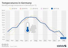 Temperature Chart Chart Temperatures In Germany Statista