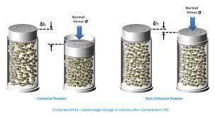 compressibility. bulk powder testing - compressibility r