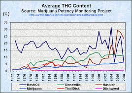 Thc Potency Chart Truth The Anti Drugwar Thc Content In Seized Cannabis