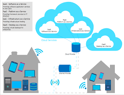 Chart On Cloud Computing How Cloud Computing Works