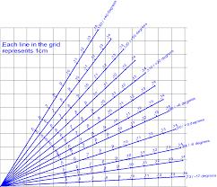 Habanero Cycles Stem Chart