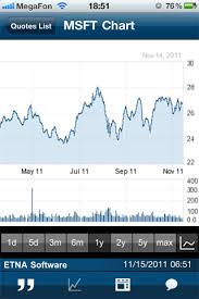Html5 Usage In Financial Charts Software Etna