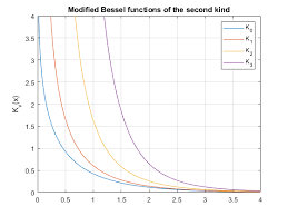 Modified Bessel <b>function</b> of the second <b>kind</b> for symbolic ...
