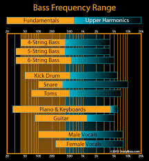 Kick Drum Frequency Range Chart Bass Frequency Range Bass Gear Studybass