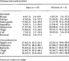 Descriptive Statistics Of Skinfolds And Circumferences In
