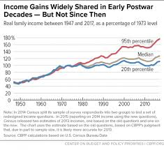 A Guide To Statistics On Historical Trends In Income