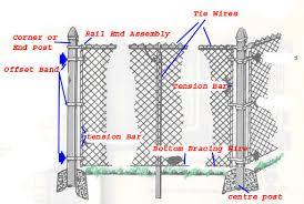 chain link fence parts. Chain Link Fence Parts   C