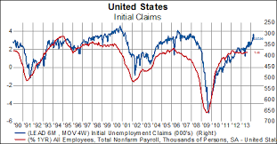 Us Econ Chart Of The Day Unemployment Claims Rise