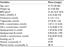 Triglycerides Level Chart Mmol L Full Text Reference Values Assessment In A Mediterranean