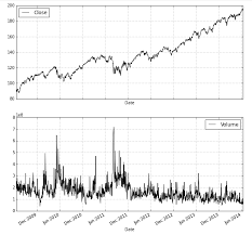 Introduction To Financial Market Data Visualization With