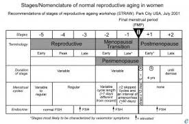 Fsh Levels Menopause Chart Menopausal Hormone Replacement Therapy Practice Essentials