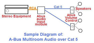 abus multiroom audio all about home electronics