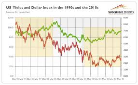 1990s Vs 2010s Which Expansion Will Be Better For Gold