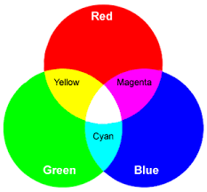 --also from Introduction to Color