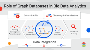Graph Databases Role Of Graph Databases In Big Data Analytics Xenonstack