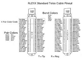 all you need to know about phone lines and logging pins 2 ring and 27 tip are position 2 on thru twenty five pairs typically only 24 pairs are used 48 wires