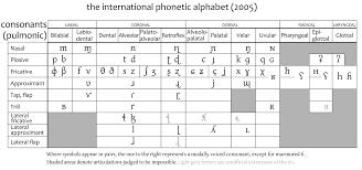 Template Talkipa Consonant Chart Wikipedia