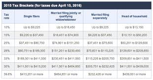 Irs Tax Chart 2014 3 Big Tax Changes You Need To Know For 2015