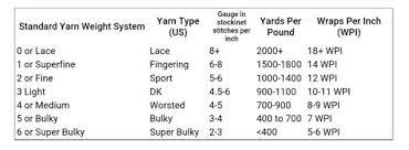 Grist A Yarns Weight Yarn Crafts Amino