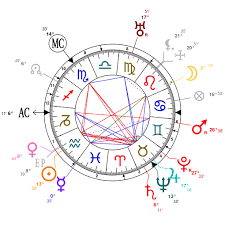 Astrology And Natal Chart Of James Joyce Born On 1882 02 02