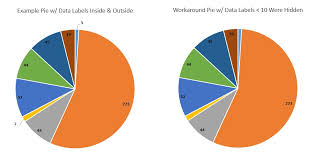 Ssrs Chart Data Label Expression Ssrs Pie Chart Data Points Inside And Outside