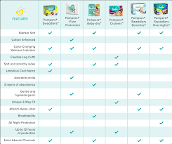Best Disposable Diapers For Newborns 2019 Diaper Stages Chart
