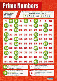 Amazon Com Prime Numbers Math Posters Gloss Paper