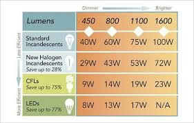 Lumen Output Comparison Chart Comparison Charts For Incandescent Cfl And Led Bulbs
