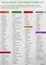 Printable Fodmap Diet Chart Nz Www Bedowntowndaytona Com