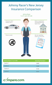 compare new jersey car insurance rates