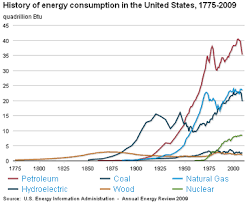 Apes Energy Comparison Chart History Of Energy Use In The United States