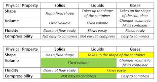 compressibility of solid liquid and gas. card sort - physical properties of s, compressibility solid liquid and gas