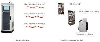Measuring Hf Acid Purity Using Online Analyzer Technology