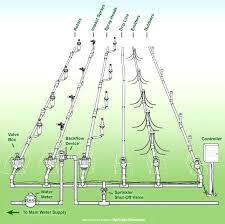 diy sprinkler system system parts of zones and head types diy sprinkler system cost