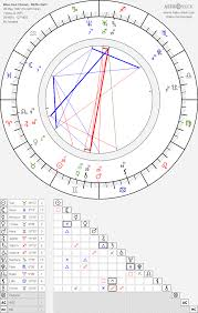 Woo Hee Cheon Woo Hee Chun Birth Chart Horoscope Date Of