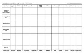World Religions Chart Worksheet Answers Ap World History World Religions Chart Www
