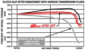 Dexron Vi Compatibility Chart Lory Transmission Parts