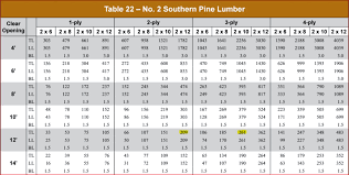 2x12 Header Span Chart How To Correctly Size Header Spans And Size Page 3