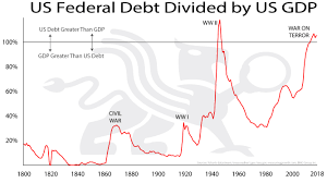 Us Federal Debt Divided By Us Gdp Bmg