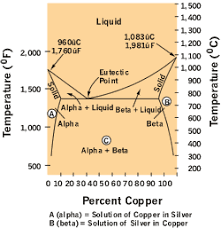 Silver Steel Tempering Chart Metallurgy Matters Phases Structures And The Influences