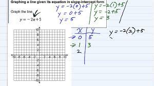 write equation in slope intercept form worksheet pdf