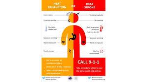Heat Exhaustion Heat Stroke Chart Heat Exhaustion Or Heat Stroke