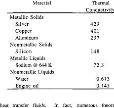 Conductivity Chart Of Liquids Thermal Conductivity W M K Of Various Materials At 300 K